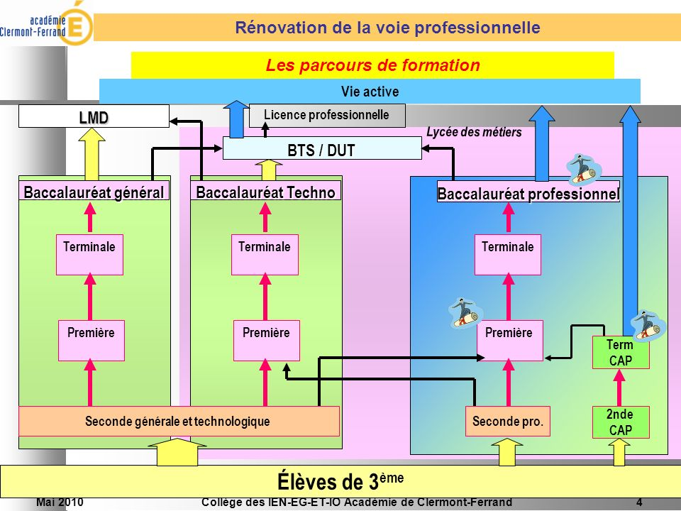 Élèves de 3ème Rénovation de la voie professionnelle