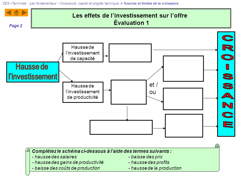 Les effets de l'investissement sur l'offre