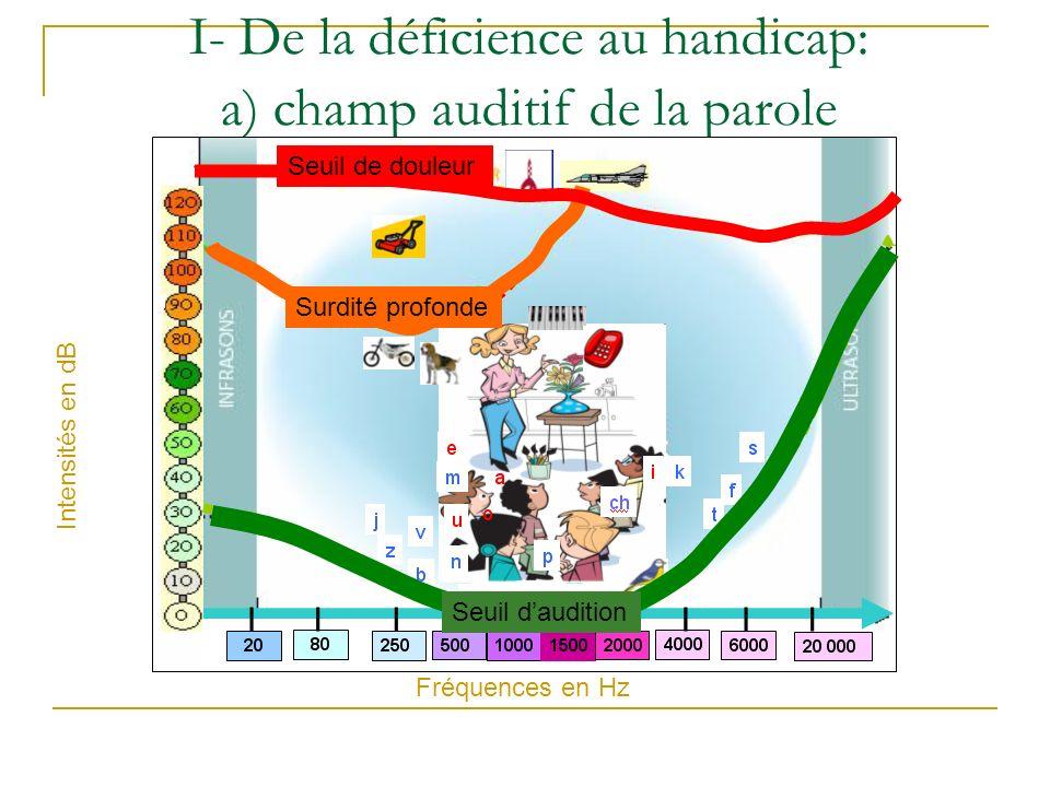 I- De la déficience au handicap: a) champ auditif de la parole