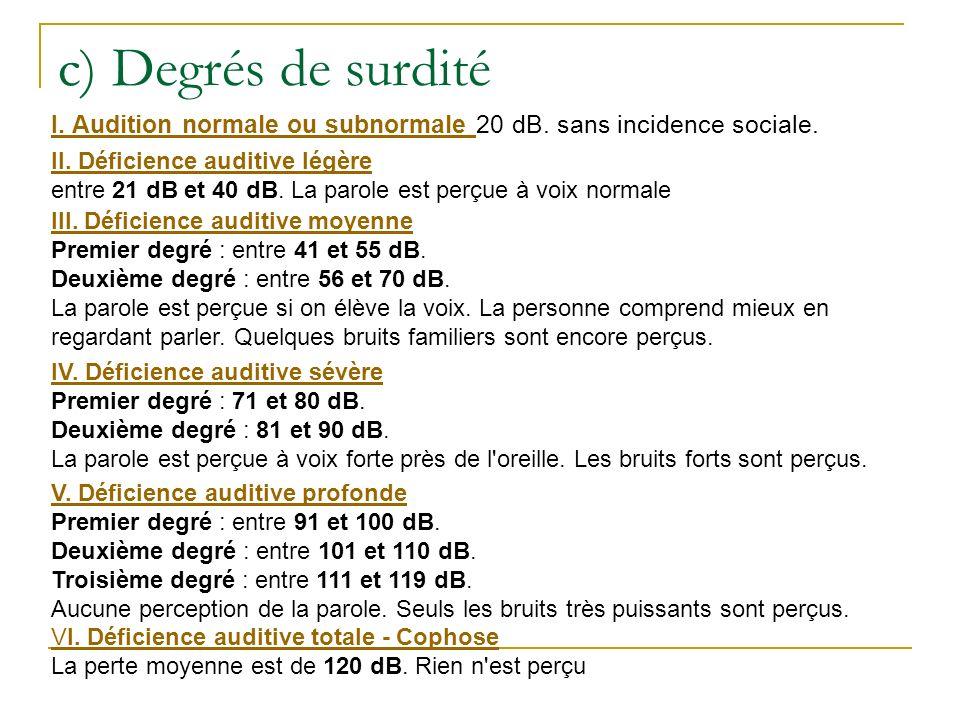c) Degrés de surdité I. Audition normale ou subnormale 20 dB. sans incidence sociale. II. Déficience auditive légère.