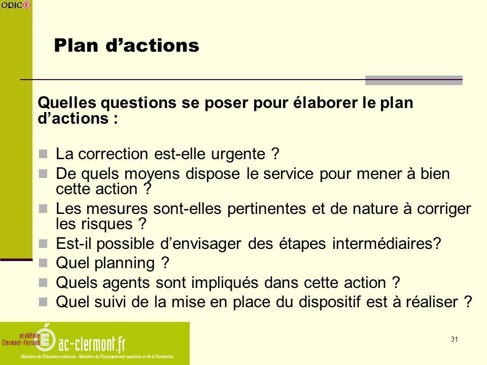 Plan d'actions Quelles questions se poser pour élaborer le plan