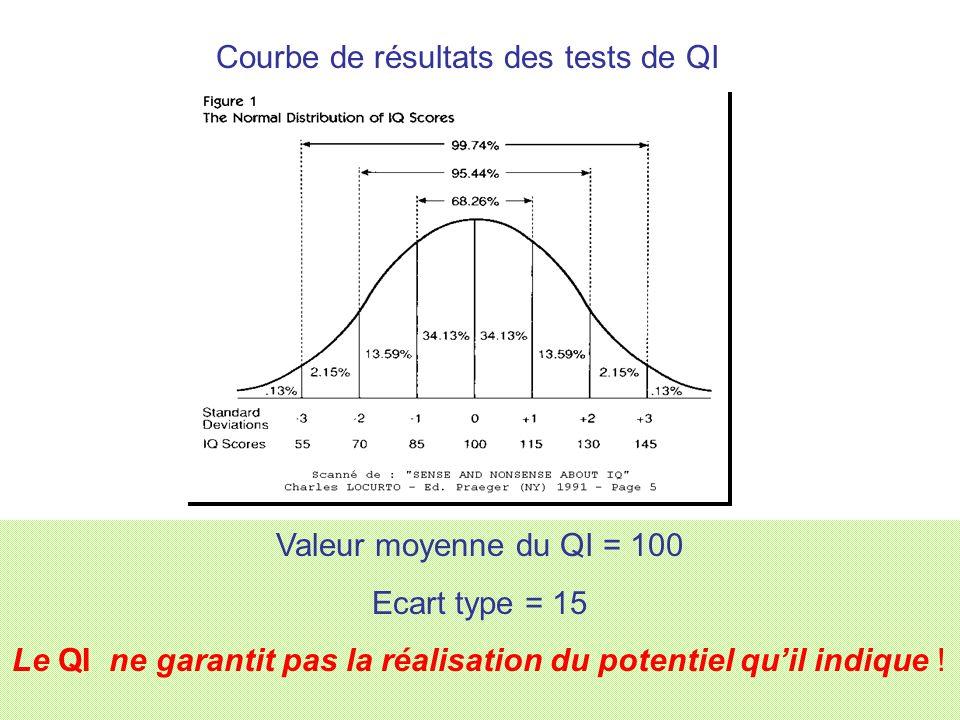 Courbe de résultats des tests de QI