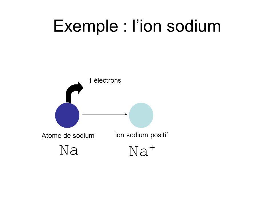 Exemple : l'ion sodium Na+ 1 électrons Atome de sodium Na
