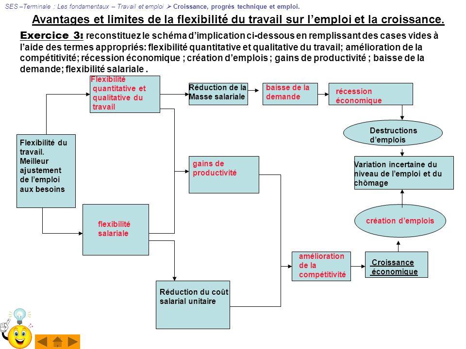 SES –Terminale : Les fondamentaux – Travail et emploi  Croissance, progrès technique et emploi.