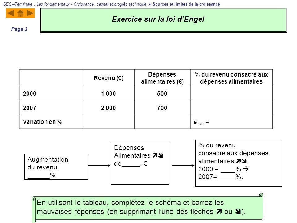 Exercice sur la loi d'Engel