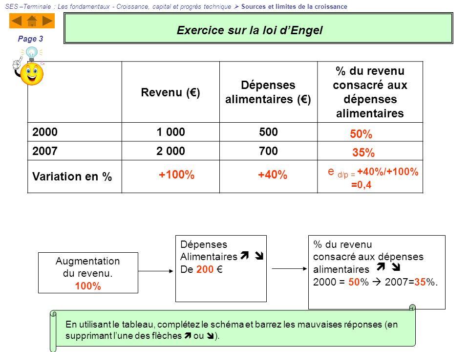 Exercice sur la loi d'Engel Revenu (€) Dépenses alimentaires (€)