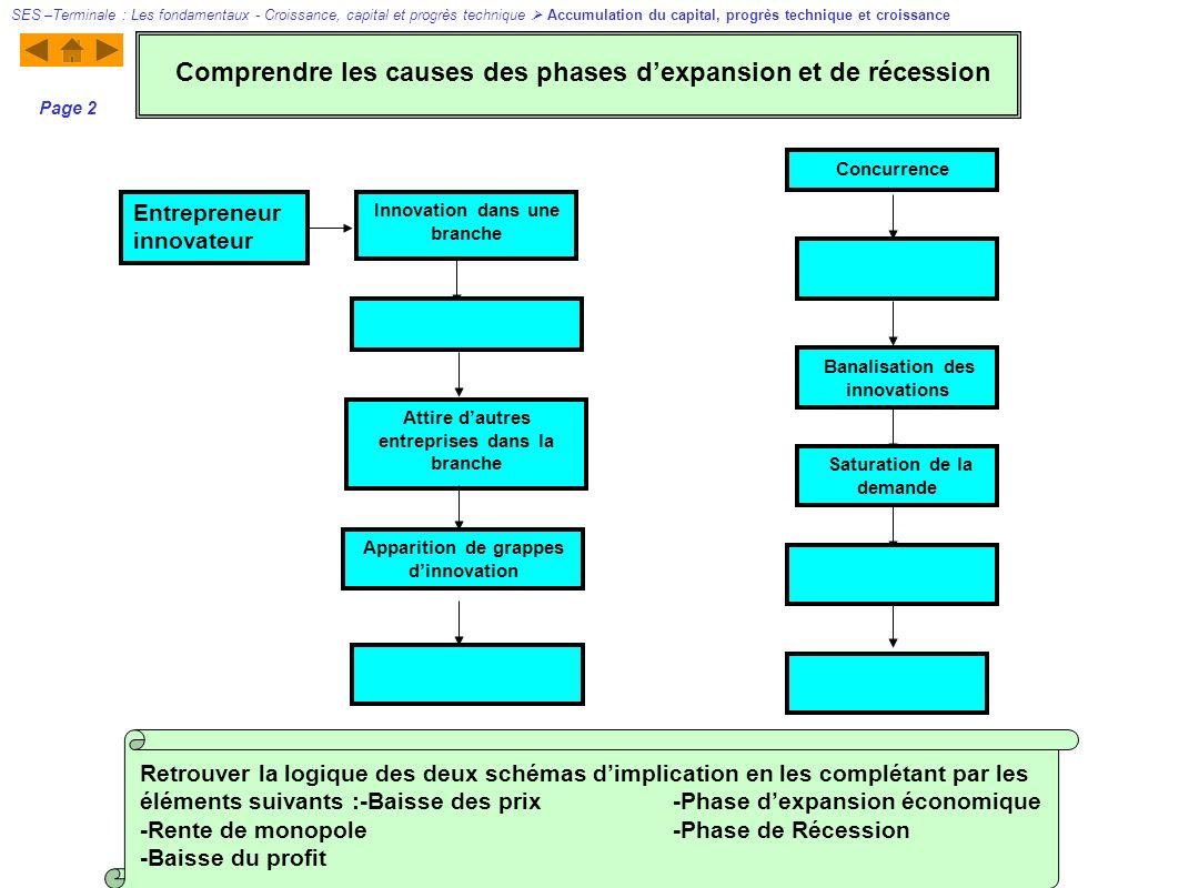 Comprendre les causes des phases d'expansion et de récession