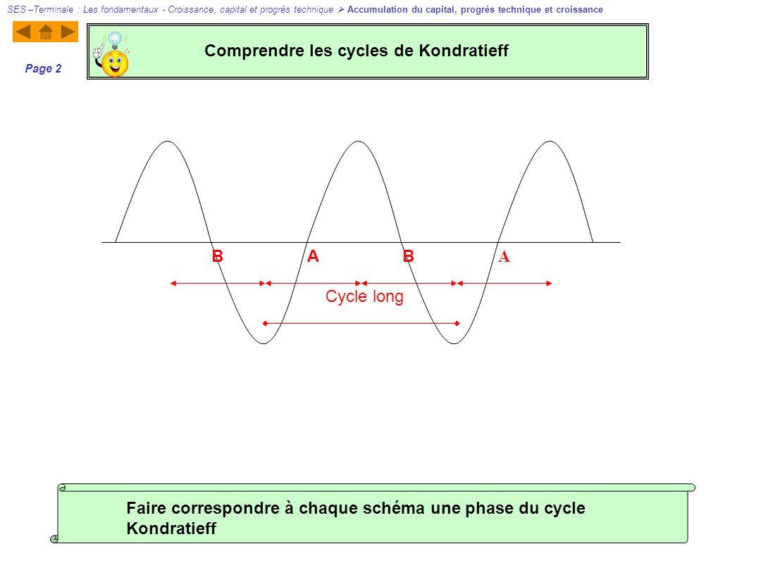 Comprendre les cycles de Kondratieff
