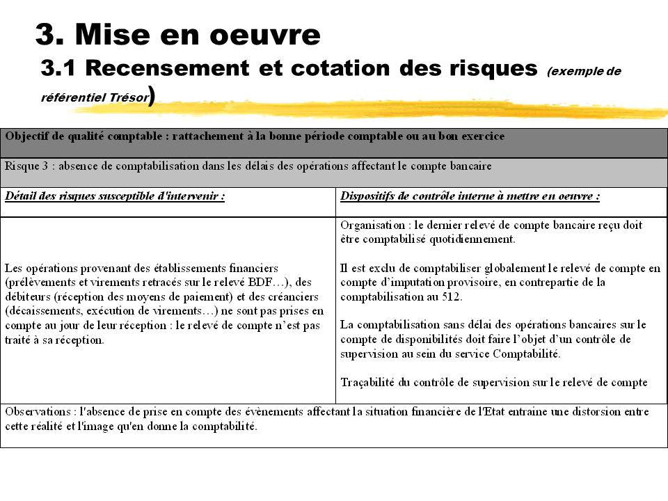 3. Mise en oeuvre 3.1 Recensement et cotation des risques (exemple de référentiel Trésor) Organisation de la traçabilité :