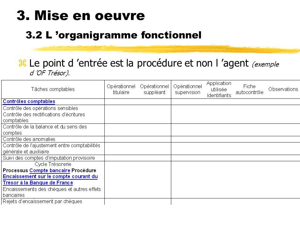 3. Mise en oeuvre 3.2 L 'organigramme fonctionnel