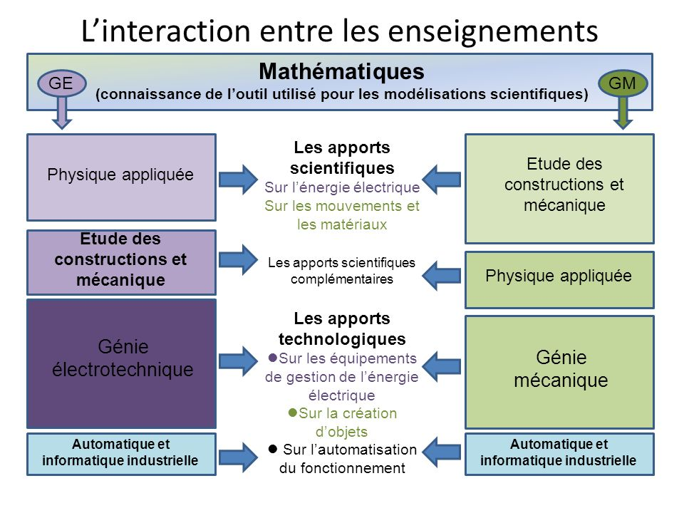 L'interaction entre les enseignements