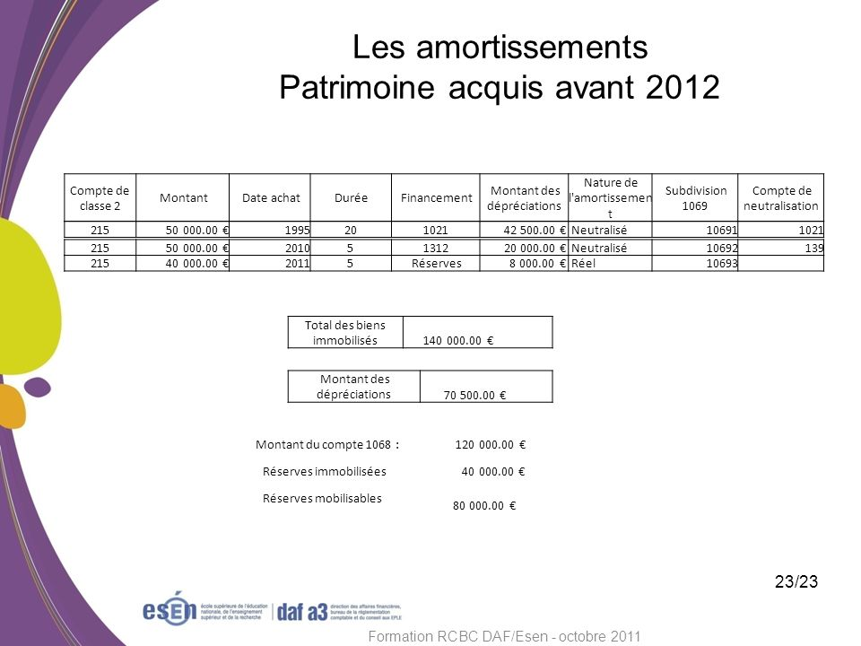 Les amortissements Patrimoine acquis avant 2012