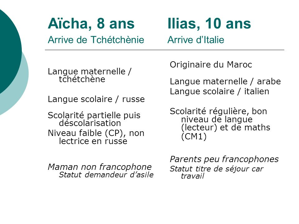 Aïcha, 8 ans Ilias, 10 ans Arrive de Tchétchènie Arrive d'Italie