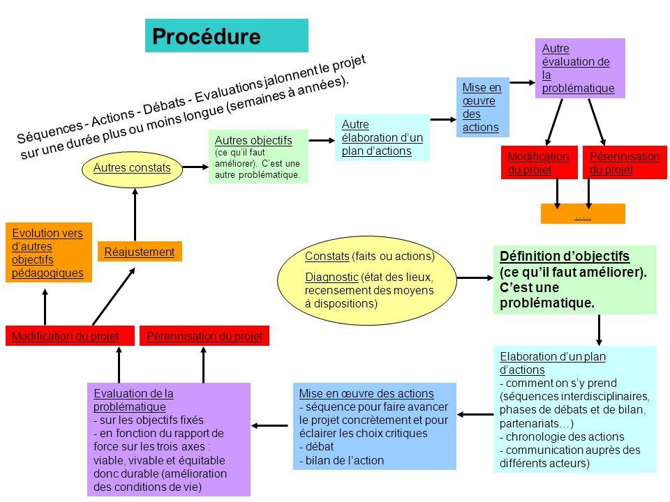 ProcédureAutre évaluation de la problématique. Mise en œuvre des actions.