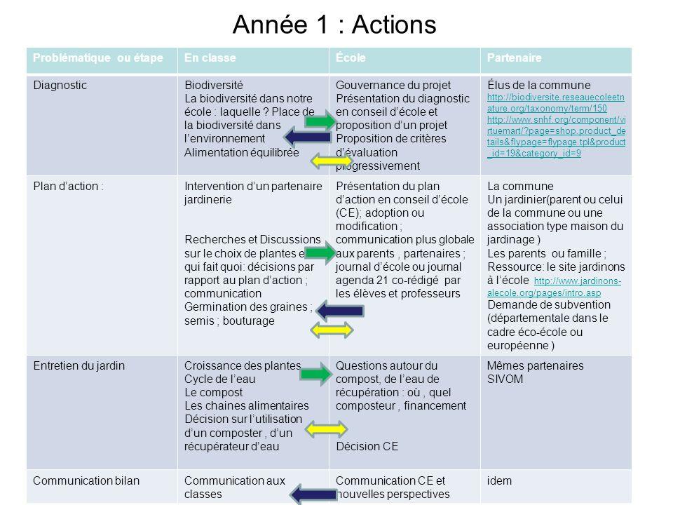 Année 1 : Actions Problématique ou étape En classe École Partenaire