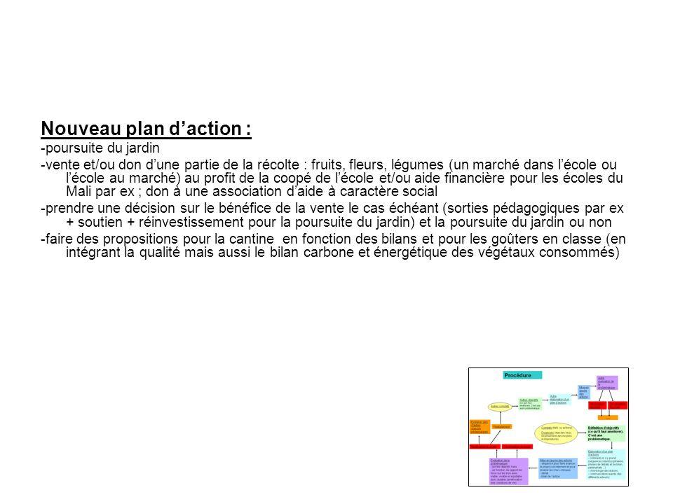 Nouveau plan d'action :