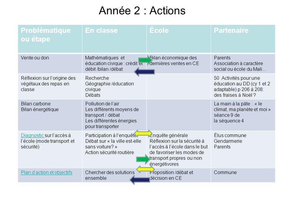 Année 2 : Actions Problématique ou étape En classe École Partenaire