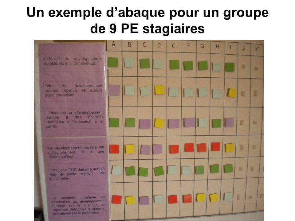 Un exemple d'abaque pour un groupe de 9 PE stagiaires
