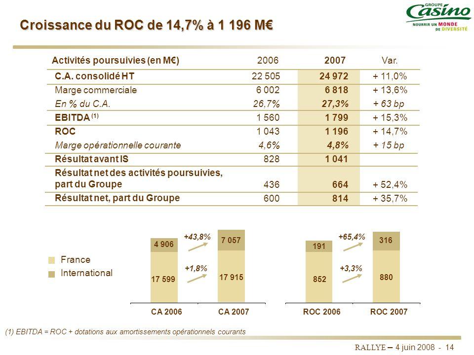 Croissance du ROC de 14,7% à 1 196 M€