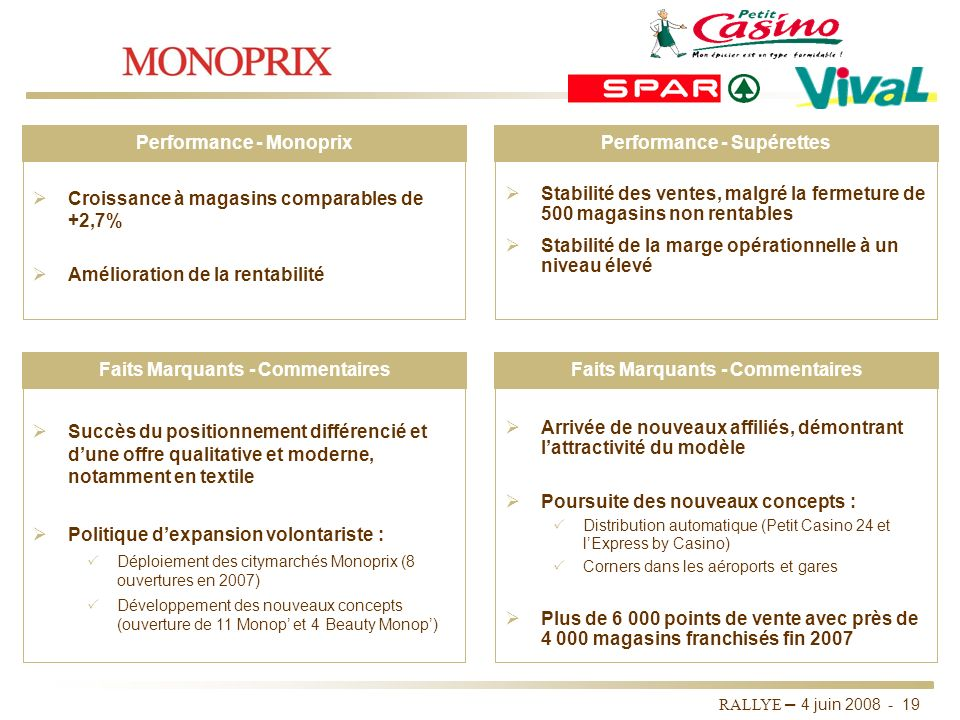 Performance - Monoprix Performance - Supérettes