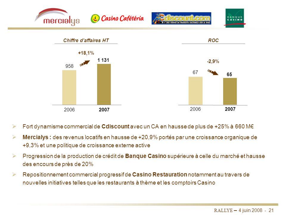 Chiffre d'affaires HT ROC. +18,1% 1 131. -2,9% 958. 67. 65. 2006. 2007. 2006. 2007.
