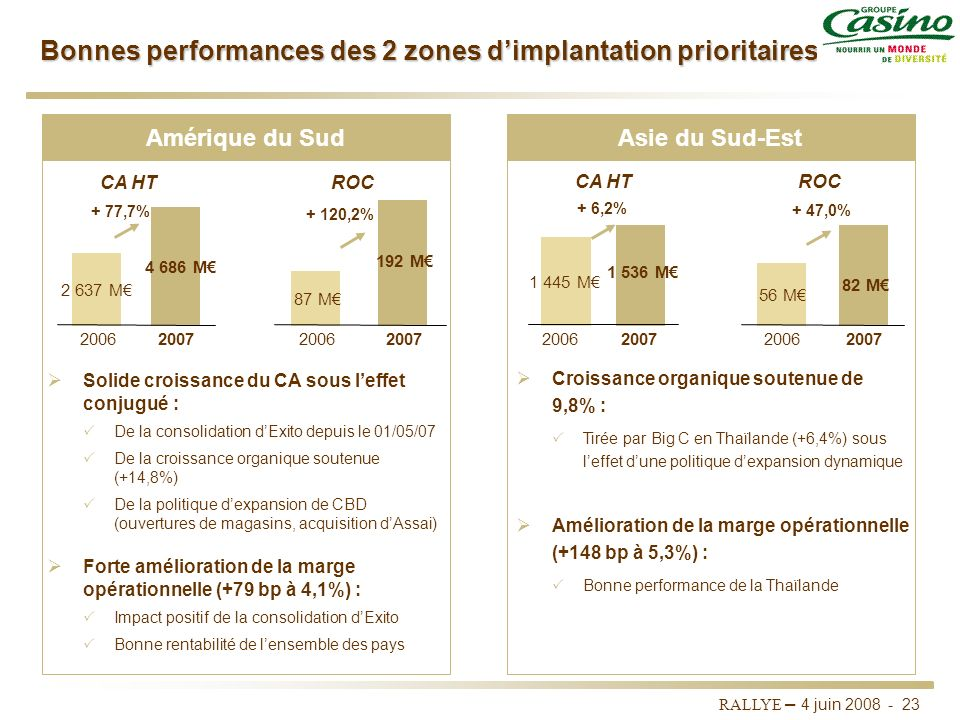Bonnes performances des 2 zones d'implantation prioritaires