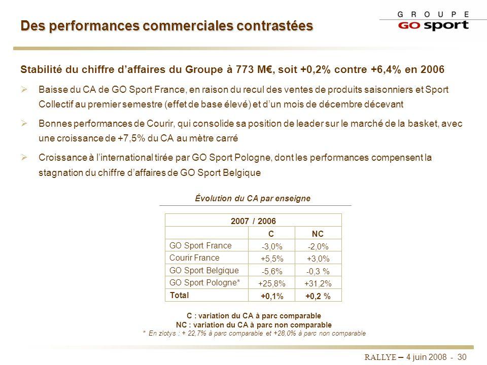 Des performances commerciales contrastées
