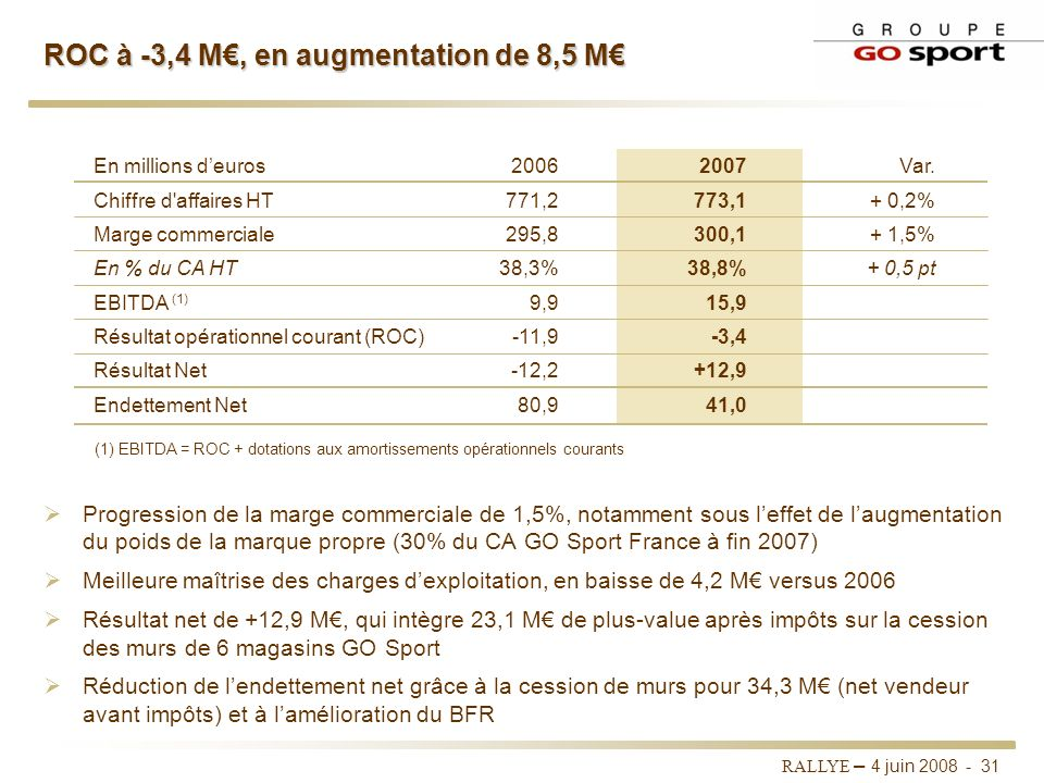 ROC à -3,4 M€, en augmentation de 8,5 M€