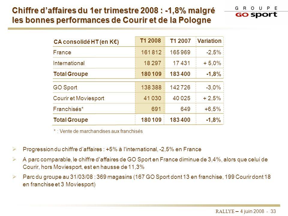 Chiffre d'affaires du 1er trimestre 2008 : -1,8% malgré les bonnes performances de Courir et de la Pologne