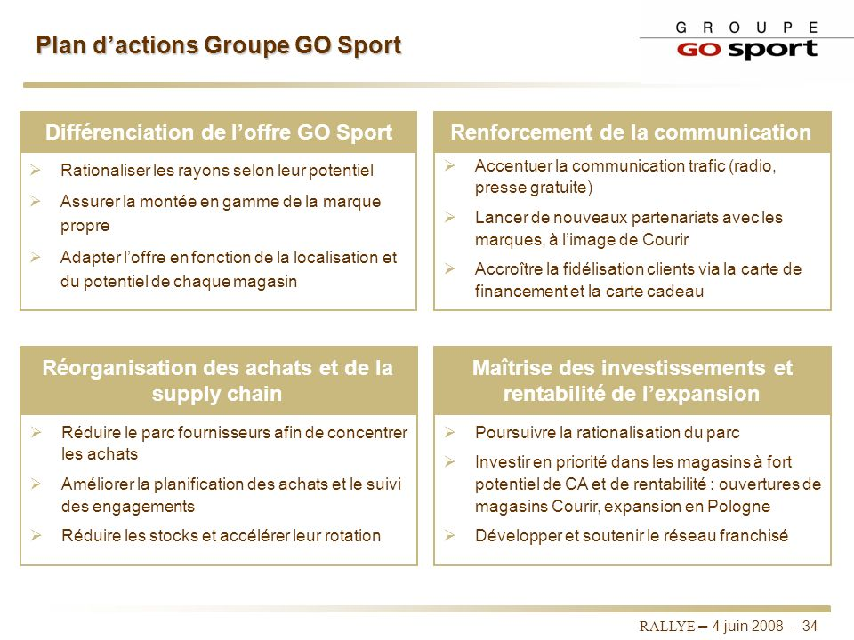Plan d'actions Groupe GO Sport