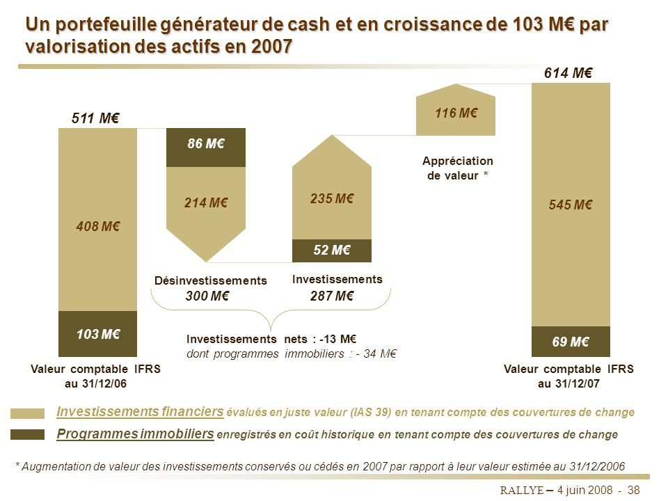 Un portefeuille générateur de cash et en croissance de 103 M€ par valorisation des actifs en 2007