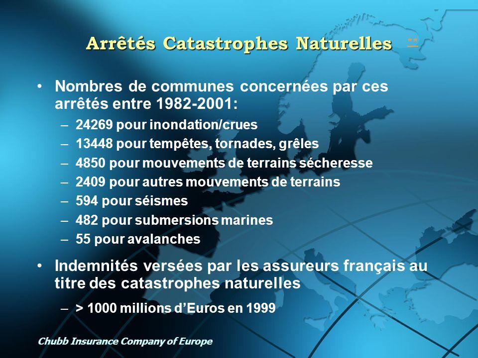Arrêtés Catastrophes Naturelles