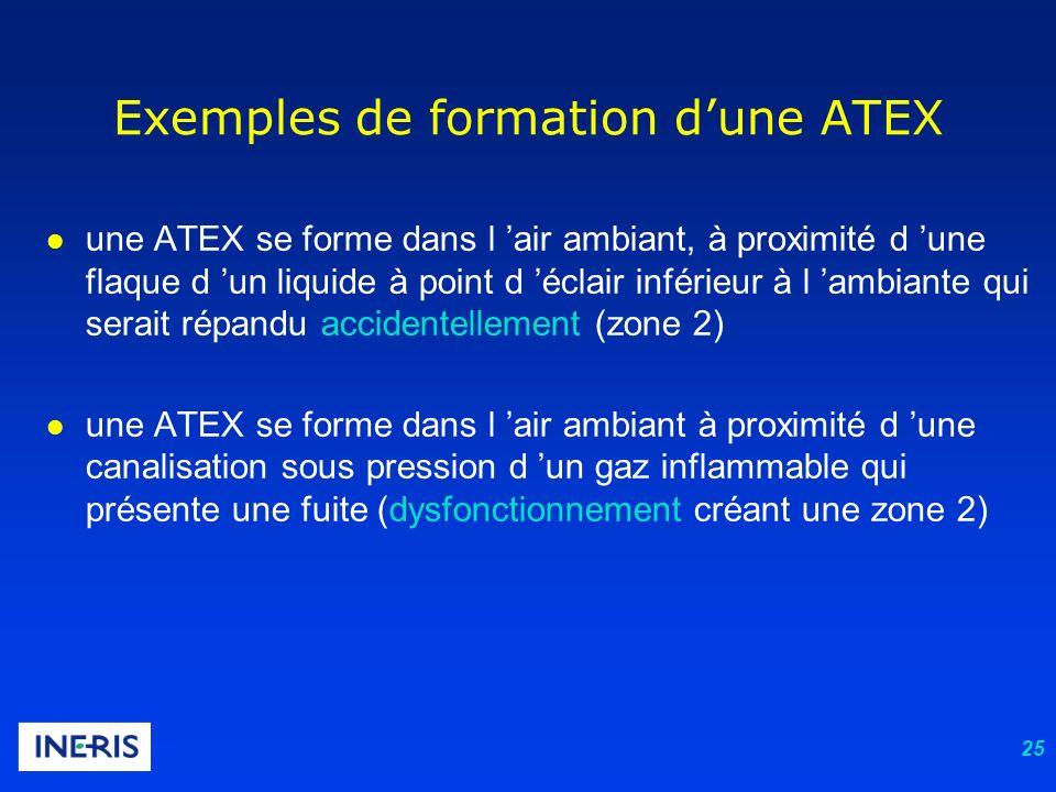 Exemples de formation d'une ATEX