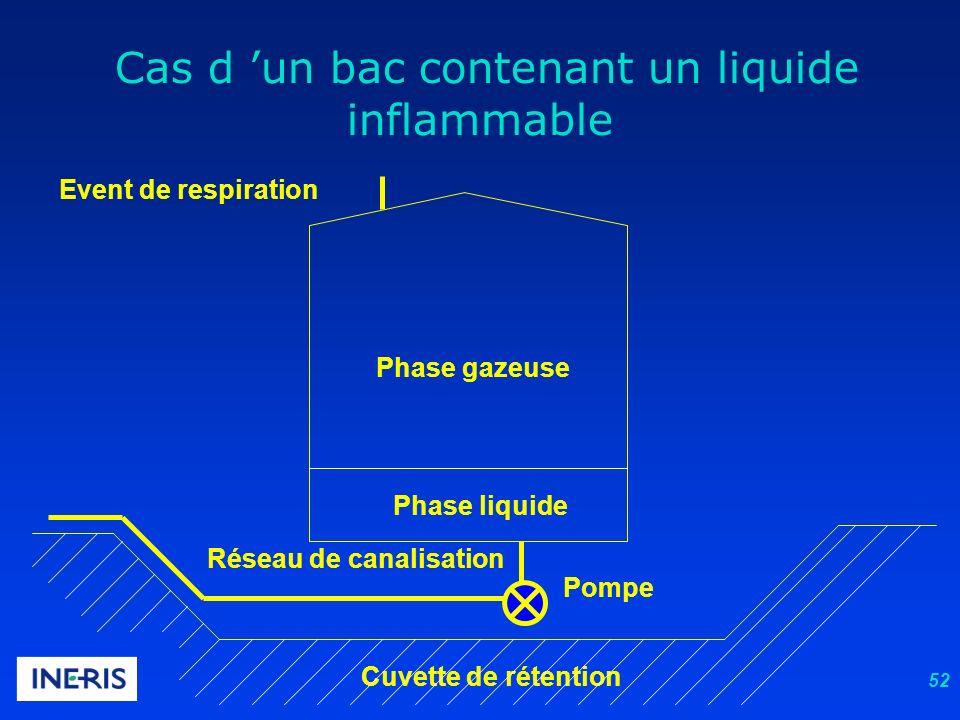 Cas d 'un bac contenant un liquide inflammable
