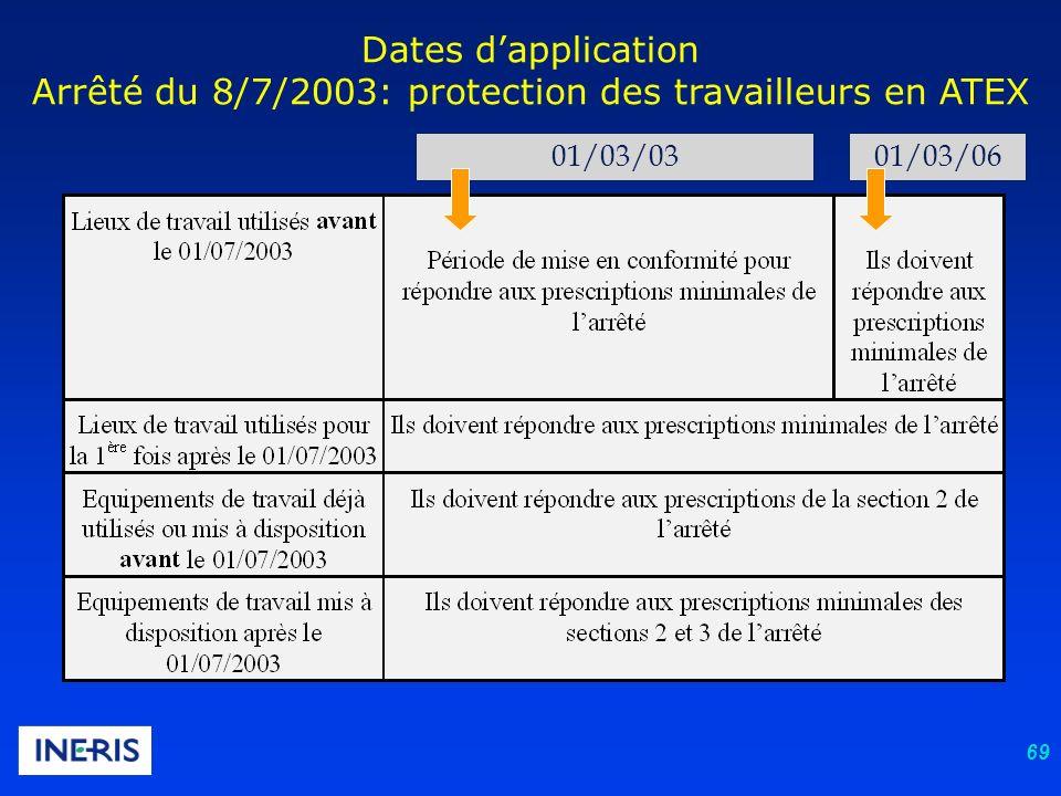 Dates d'application Arrêté du 8/7/2003: protection des travailleurs en ATEX
