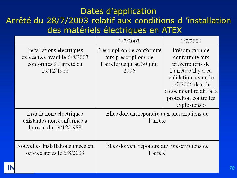 Dates d'application Arrêté du 28/7/2003 relatif aux conditions d 'installation des matériels électriques en ATEX