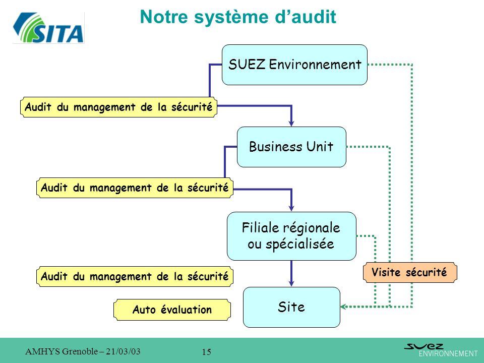 Notre système d'audit SUEZ Environnement Business Unit