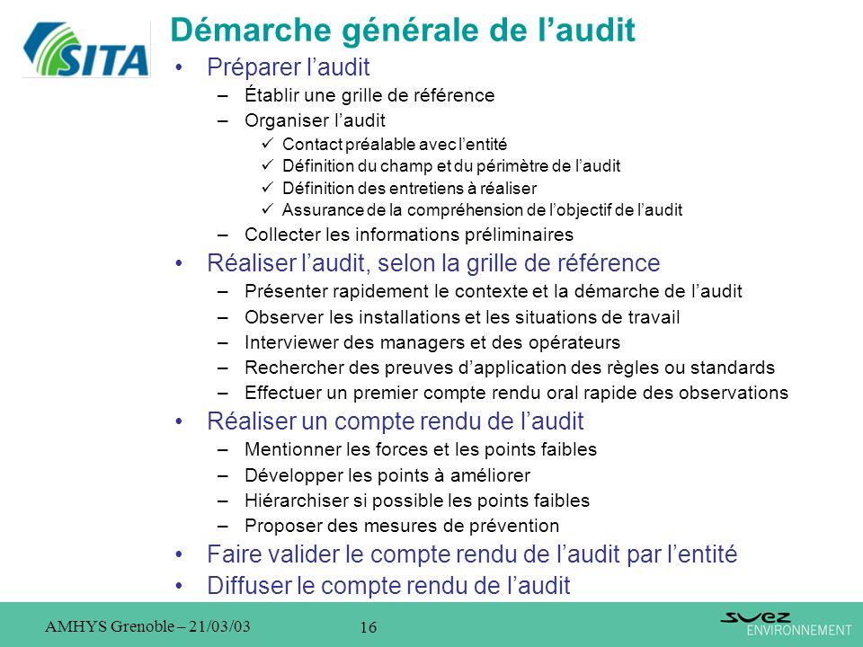 Démarche générale de l'audit