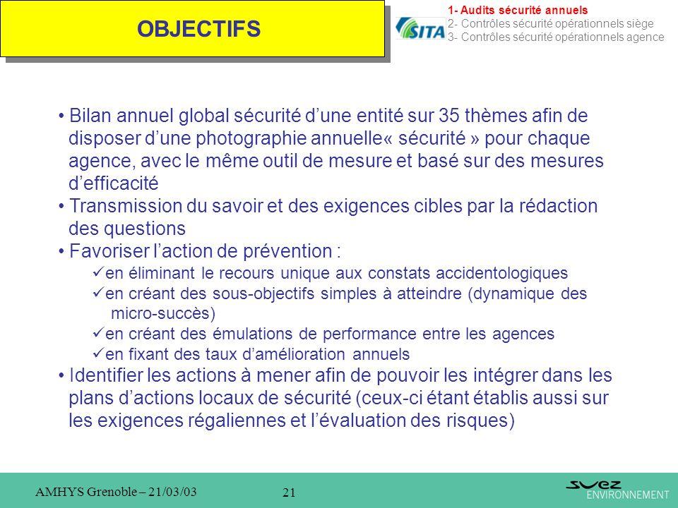1- Audits sécurité annuels