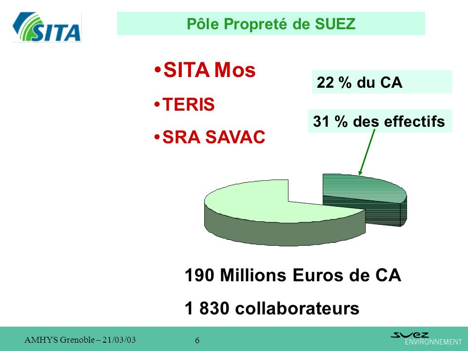 SITA Mos TERIS SRA SAVAC 190 Millions Euros de CA 1 830 collaborateurs