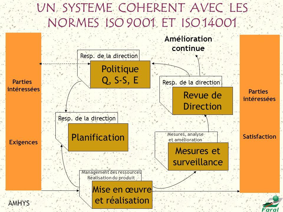 UN SYSTEME COHERENT AVEC LES NORMES ISO 9001 ET ISO 14001