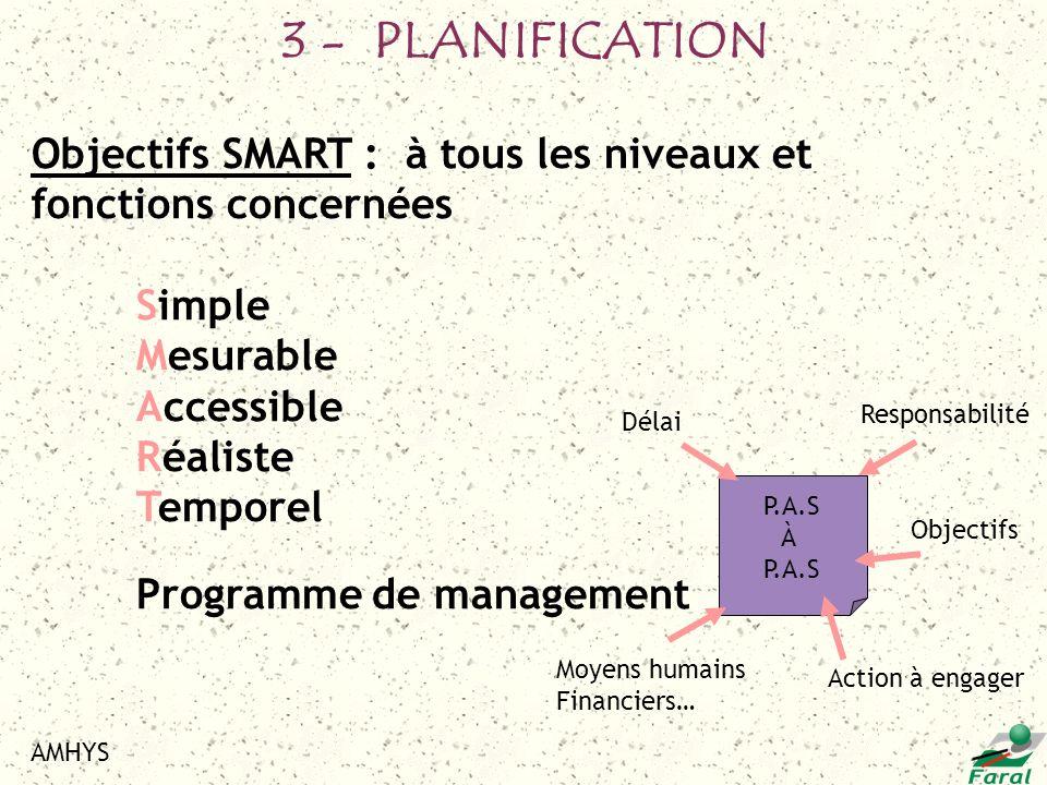 3 - PLANIFICATION Objectifs SMART : à tous les niveaux et fonctions concernées. Simple. Mesurable.