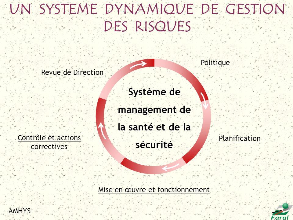 UN SYSTEME DYNAMIQUE DE GESTION DES RISQUES