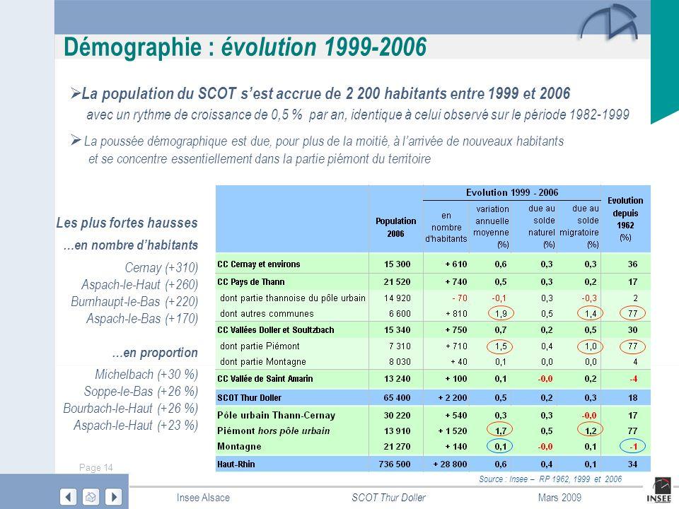 Démographie : évolution 1999-2006