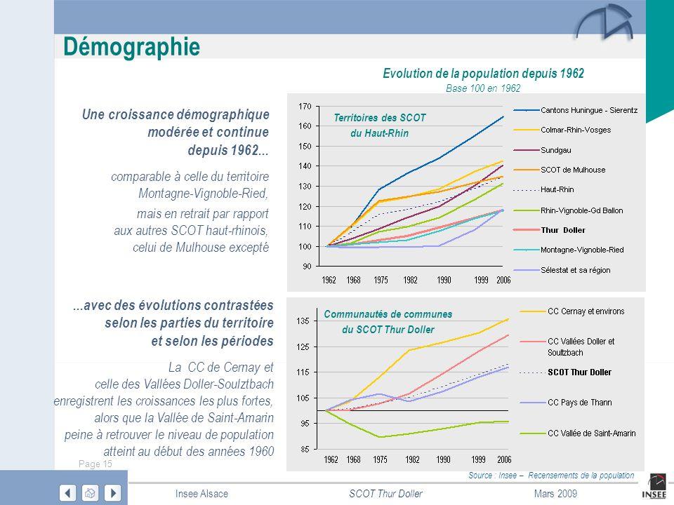 Evolution de la population depuis 1962 Communautés de communes
