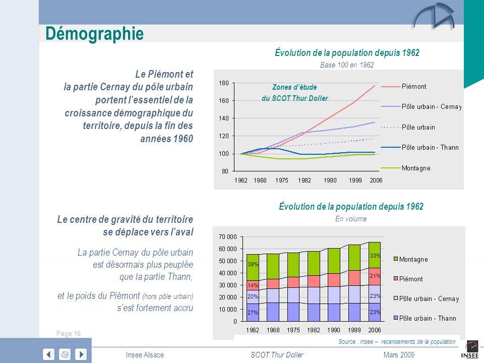 Démographie Le Piémont et