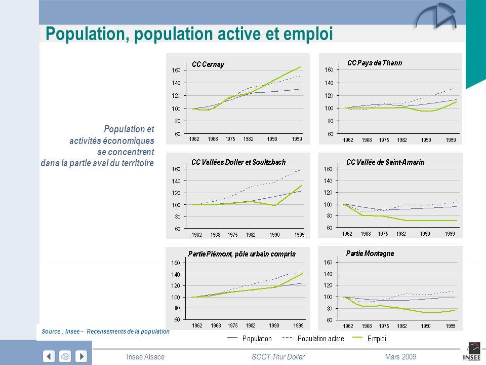 Population, population active et emploi