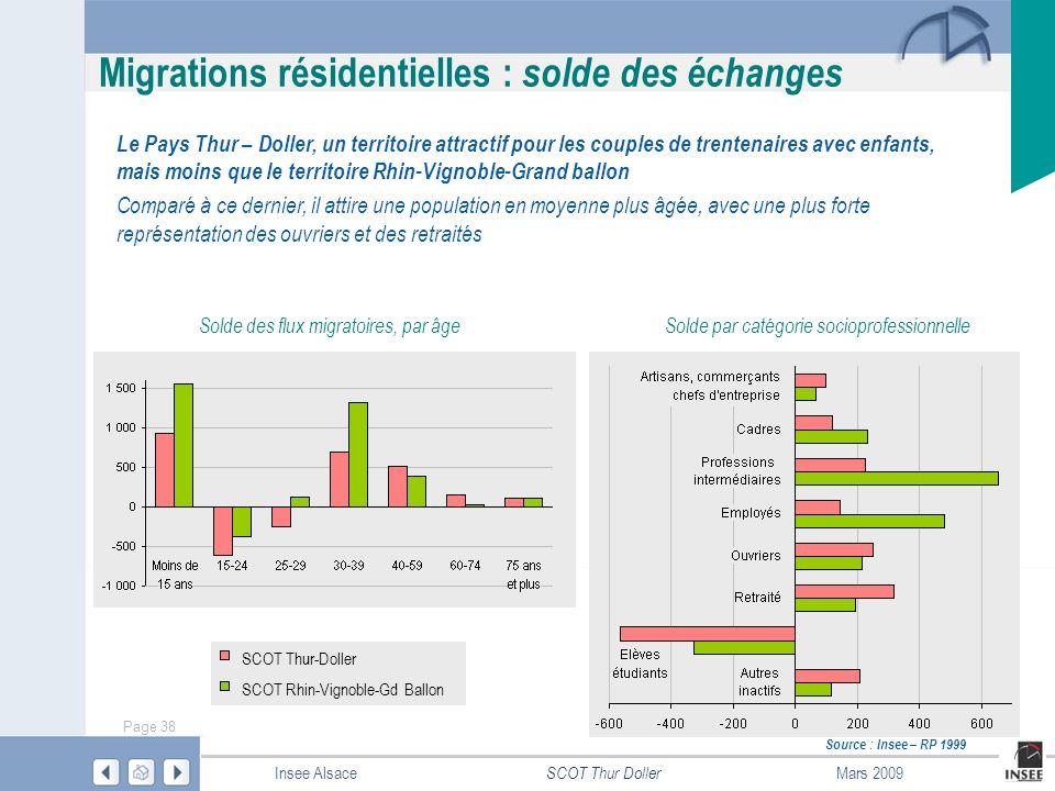 Migrations résidentielles : solde des échanges