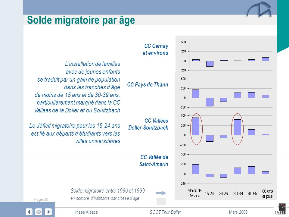 Solde migratoire par âge