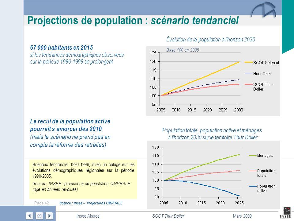 Projections de population : scénario tendanciel